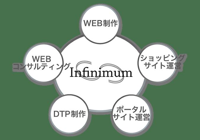 Infinimumの業務内容 WEB制作・ショッピングサイト・ポータルサイト・DTP制作・WEBコンサルティング